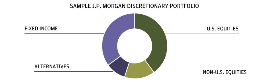 Sample Chart of J.P. Morgan Discretionary Portfolio
