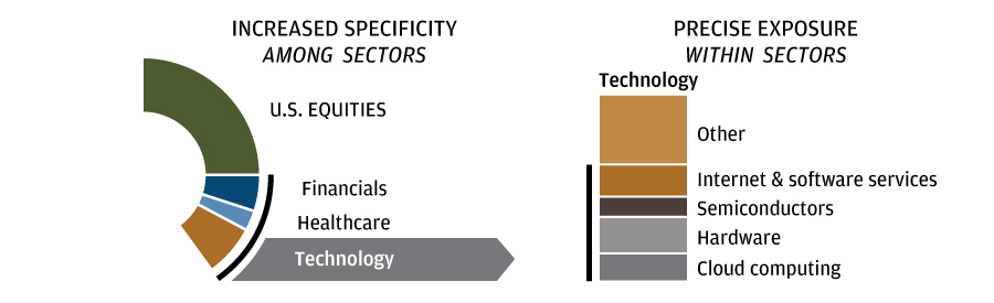 Increased Specificity among Sectors and Precise Exposure within Sectors Chart